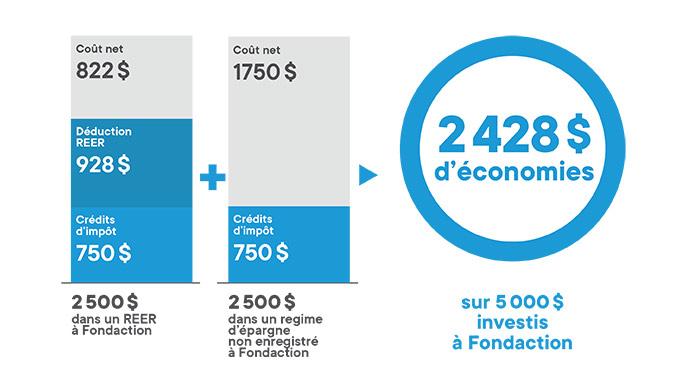 Graphique illustrant les économies avec un régime d'épargne non enregistré (hors REER)