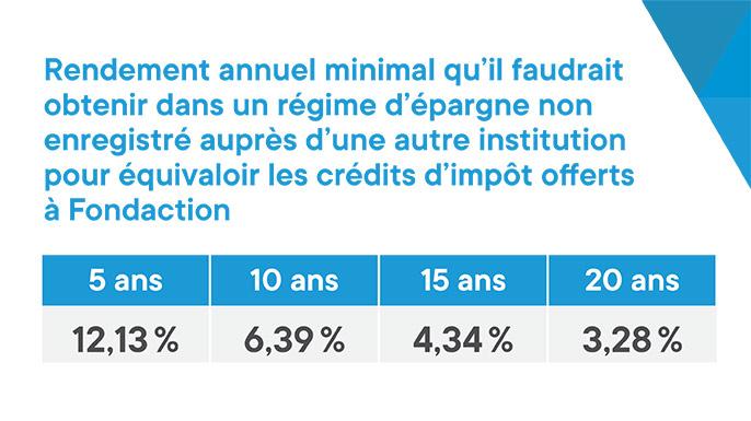 Tableau illustrant le rendement annuel minimal qu'il faudrait obtenir dans un régime d'épargne non enregistré auprès d'une autre institution pour équivaloir les crédits d'impôt offerts à Fondaction